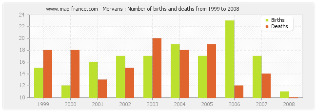 Mervans : Number of births and deaths from 1999 to 2008
