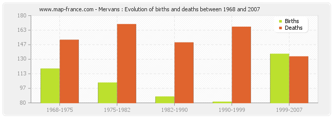 Mervans : Evolution of births and deaths between 1968 and 2007