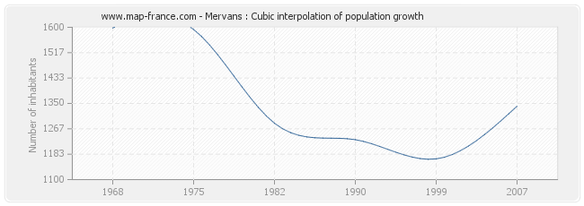 Mervans : Cubic interpolation of population growth
