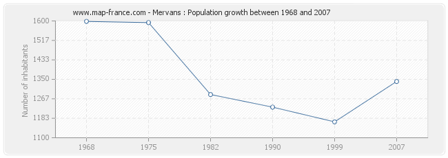 Population Mervans