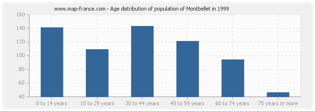 Age distribution of population of Montbellet in 1999