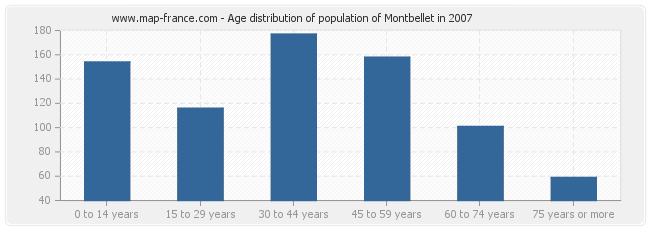 Age distribution of population of Montbellet in 2007