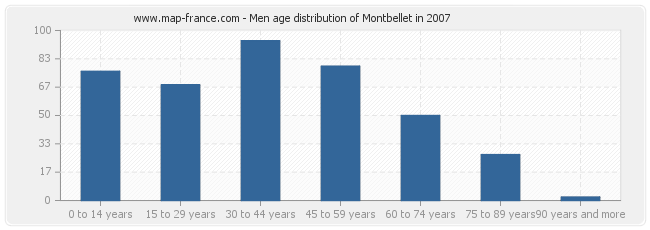 Men age distribution of Montbellet in 2007