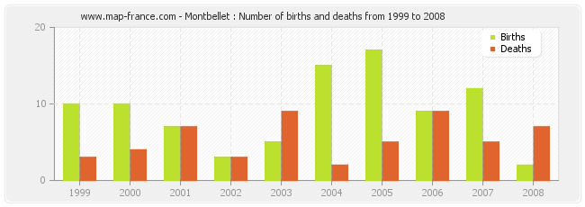 Montbellet : Number of births and deaths from 1999 to 2008