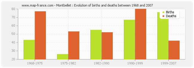 Montbellet : Evolution of births and deaths between 1968 and 2007