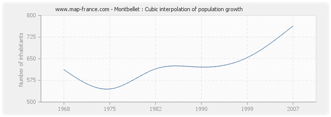 Montbellet : Cubic interpolation of population growth