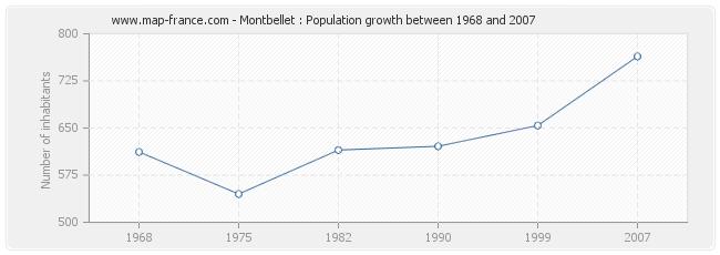 Population Montbellet
