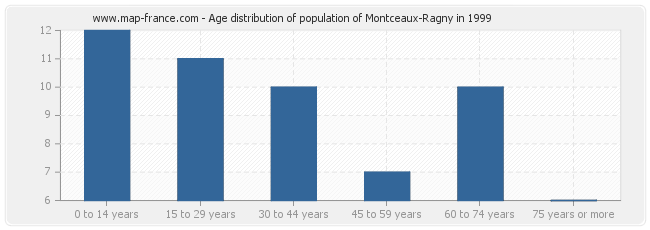 Age distribution of population of Montceaux-Ragny in 1999