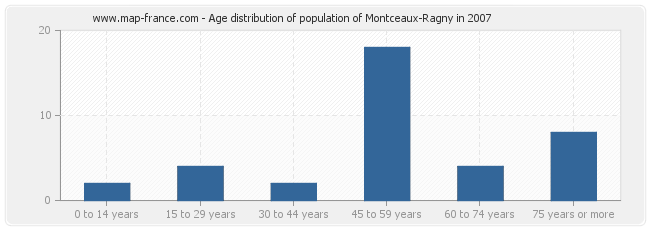 Age distribution of population of Montceaux-Ragny in 2007