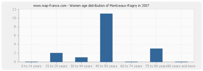 Women age distribution of Montceaux-Ragny in 2007
