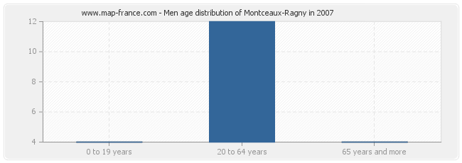 Men age distribution of Montceaux-Ragny in 2007