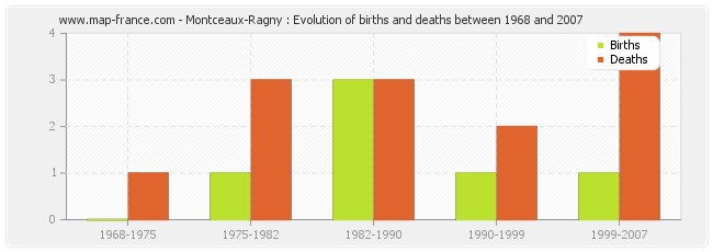 Montceaux-Ragny : Evolution of births and deaths between 1968 and 2007