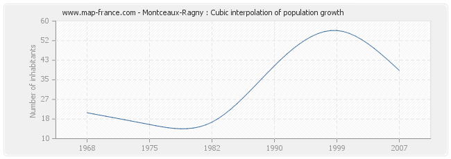 Montceaux-Ragny : Cubic interpolation of population growth