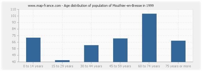 Age distribution of population of Mouthier-en-Bresse in 1999
