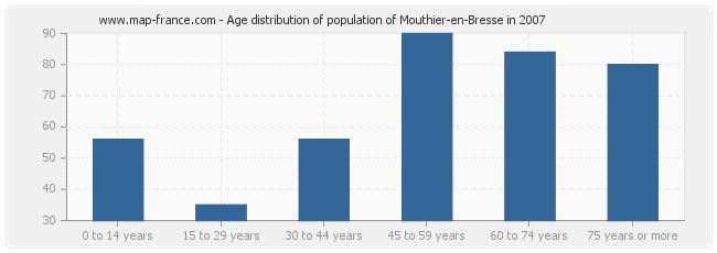 Age distribution of population of Mouthier-en-Bresse in 2007