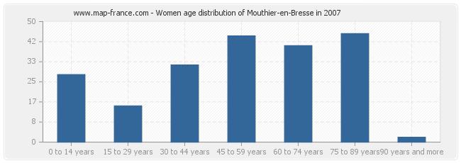 Women age distribution of Mouthier-en-Bresse in 2007