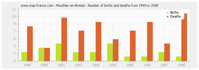 Mouthier-en-Bresse : Number of births and deaths from 1999 to 2008