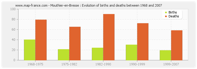 Mouthier-en-Bresse : Evolution of births and deaths between 1968 and 2007