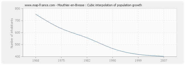 Mouthier-en-Bresse : Cubic interpolation of population growth