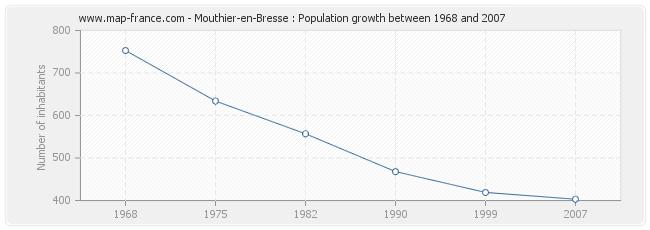 Population Mouthier-en-Bresse