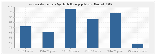 Age distribution of population of Nanton in 1999