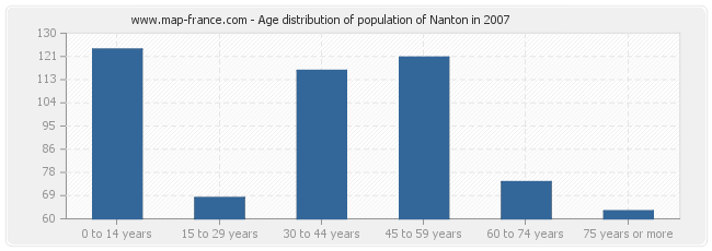 Age distribution of population of Nanton in 2007
