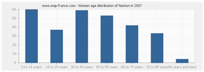 Women age distribution of Nanton in 2007