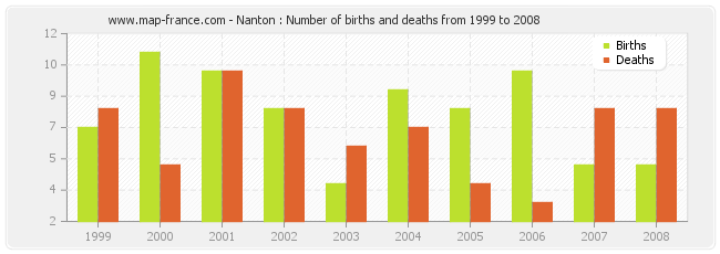 Nanton : Number of births and deaths from 1999 to 2008