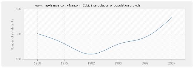 Nanton : Cubic interpolation of population growth