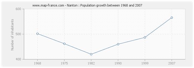 Population Nanton
