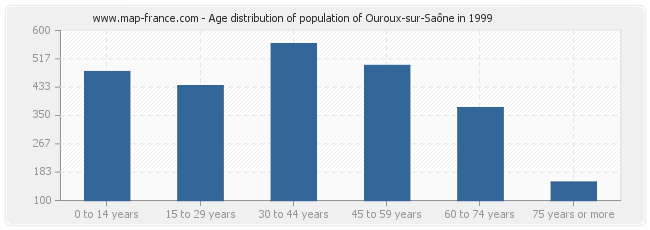 Age distribution of population of Ouroux-sur-Saône in 1999