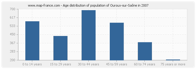 Age distribution of population of Ouroux-sur-Saône in 2007