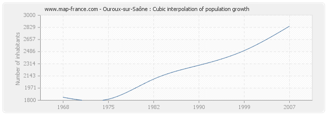 Ouroux-sur-Saône : Cubic interpolation of population growth