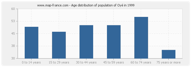 Age distribution of population of Oyé in 1999