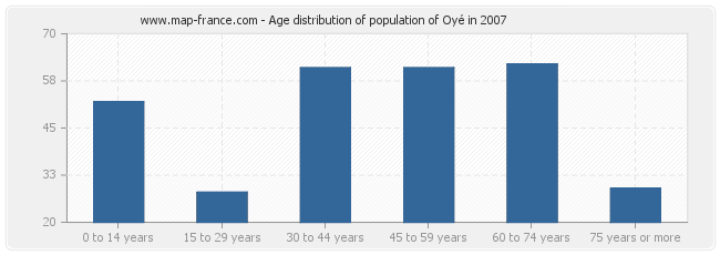 Age distribution of population of Oyé in 2007