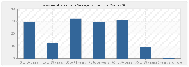 Men age distribution of Oyé in 2007