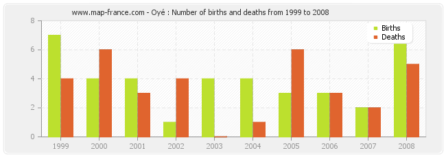 Oyé : Number of births and deaths from 1999 to 2008