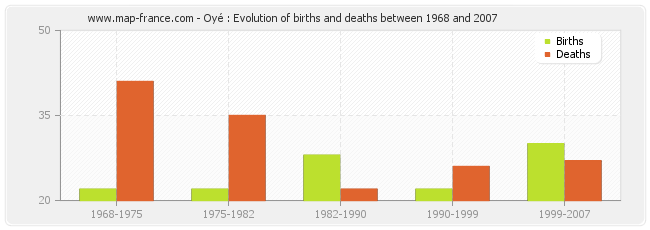 Oyé : Evolution of births and deaths between 1968 and 2007