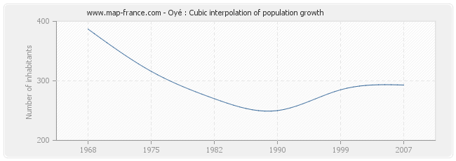 Oyé : Cubic interpolation of population growth