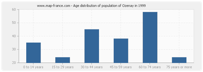 Age distribution of population of Ozenay in 1999
