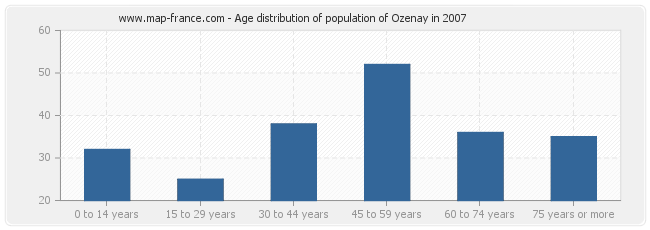 Age distribution of population of Ozenay in 2007