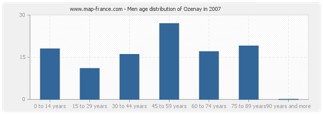 Men age distribution of Ozenay in 2007