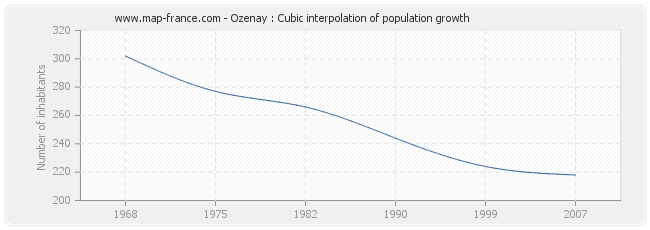 Ozenay : Cubic interpolation of population growth