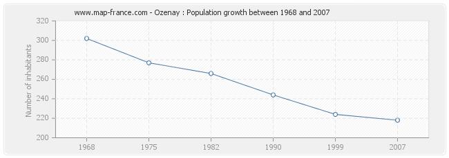 Population Ozenay