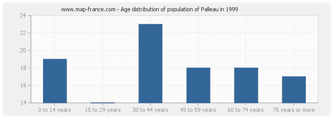 Age distribution of population of Palleau in 1999