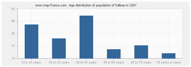 Age distribution of population of Palleau in 2007