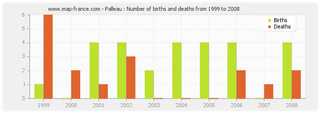 Palleau : Number of births and deaths from 1999 to 2008