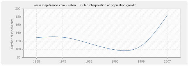 Palleau : Cubic interpolation of population growth