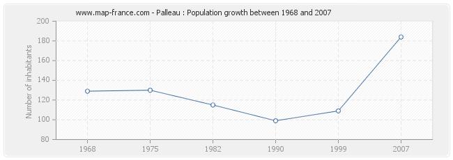 Population Palleau