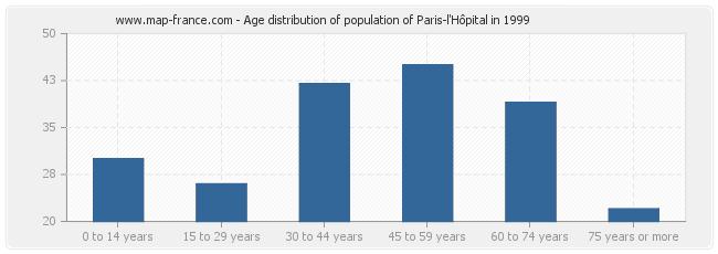 Age distribution of population of Paris-l'Hôpital in 1999